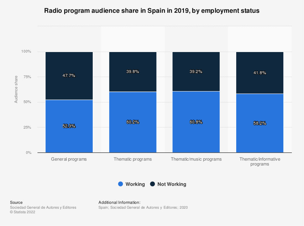 Statistic: Radio program audience share in Spain in 2018, by employment status | Statista