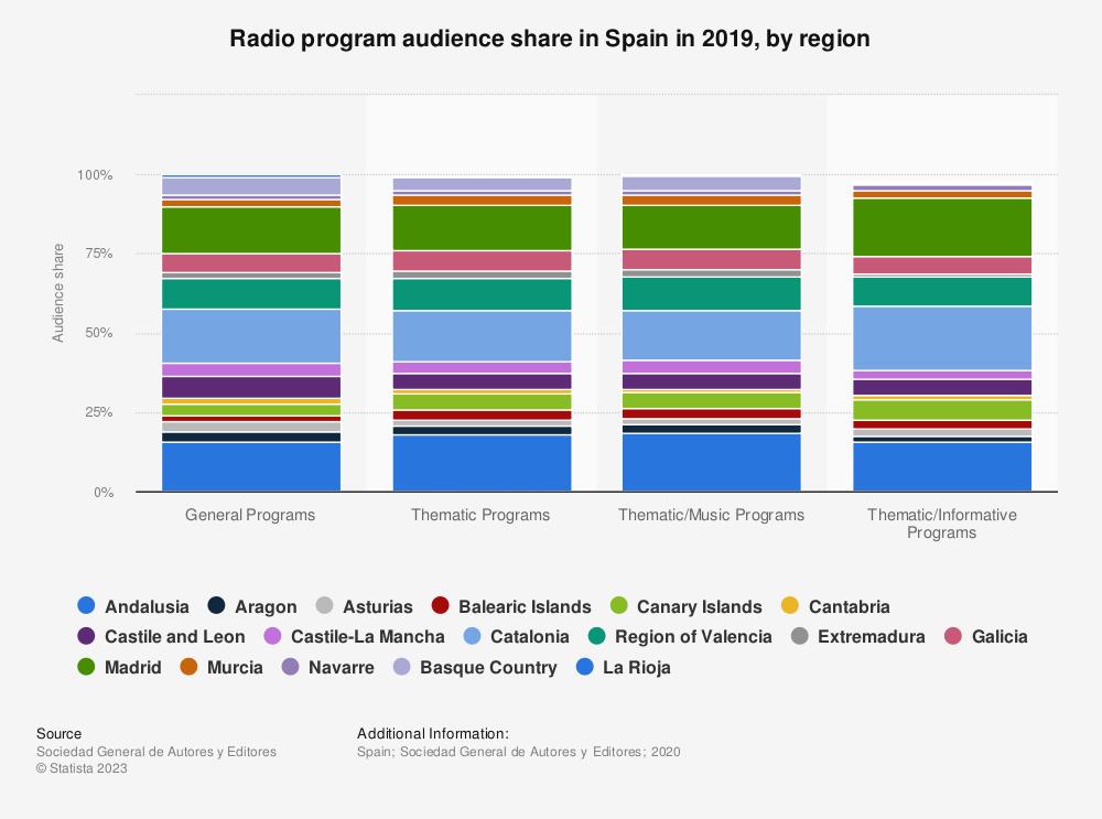 Statistic: Radio program audience share in Spain in 2017, by region | Statista