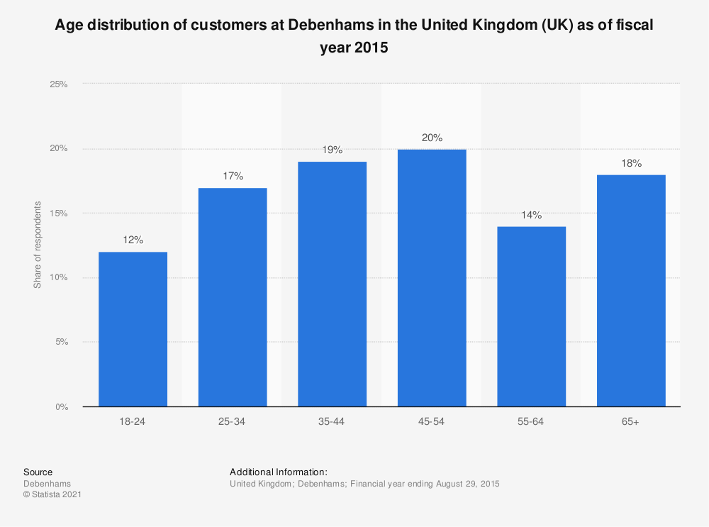 Statistic: Age distribution of customers at Debenhams in the United Kingdom (UK) as of fiscal year 2015 | Statista
