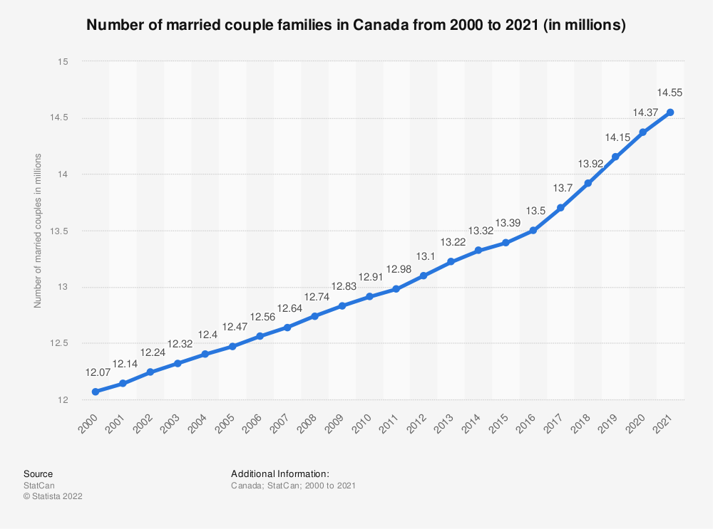 Statistic: Number of married couple families in Canada from 2000 to 2018 (in millions) | Statista