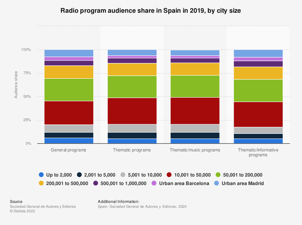 Statistic: Radio program audience share in Spain in 2017, by city size | Statista