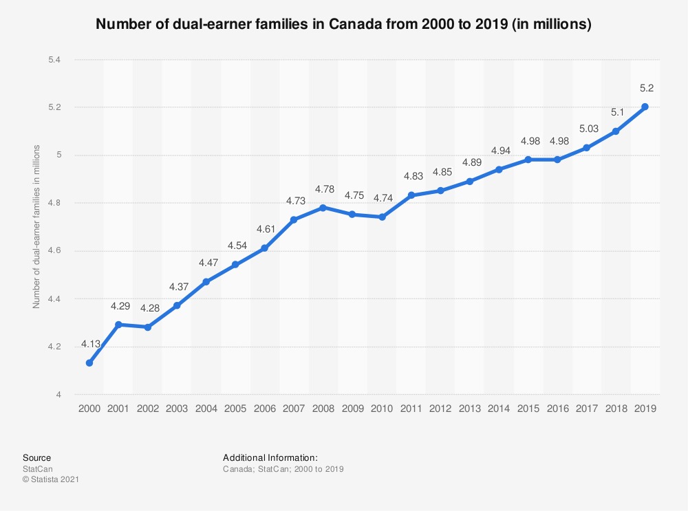 Statistic: Number of dual-earner families in Canada from 2000 to 2017 (in millions) | Statista