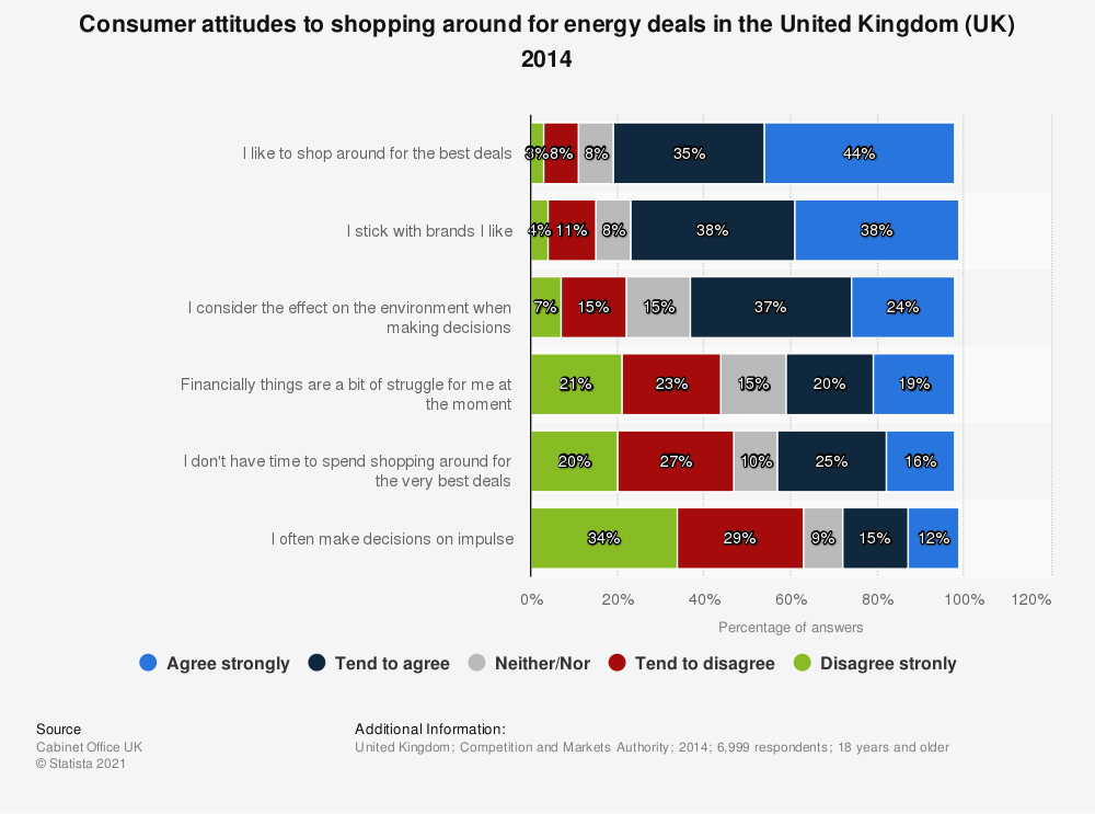 Statistic: Consumer attitudes to shopping around for energy deals in the United Kingdom (UK) 2014 | Statista