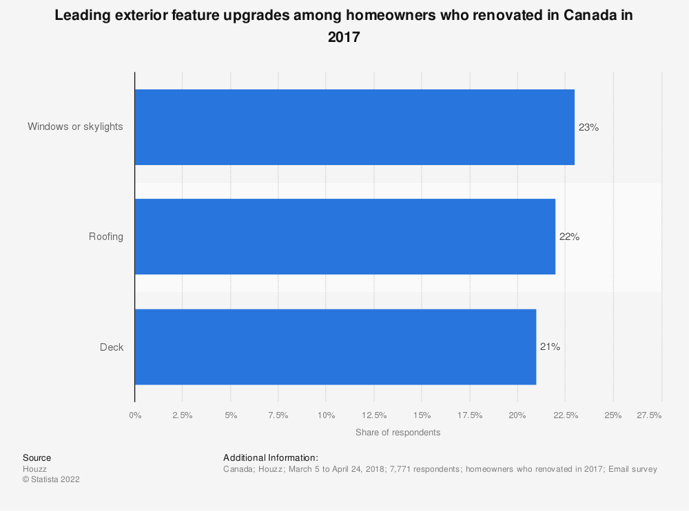 Statistic: Leading exterior feature upgrades among homeowners who renovated in Canada in 2017 | Statista