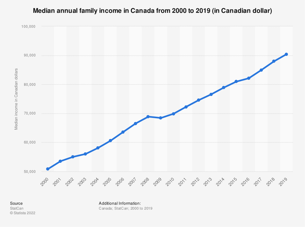 Statistic: Median annual family income in Canada from 2000 to 2017 (in Canadian dollar) | Statista