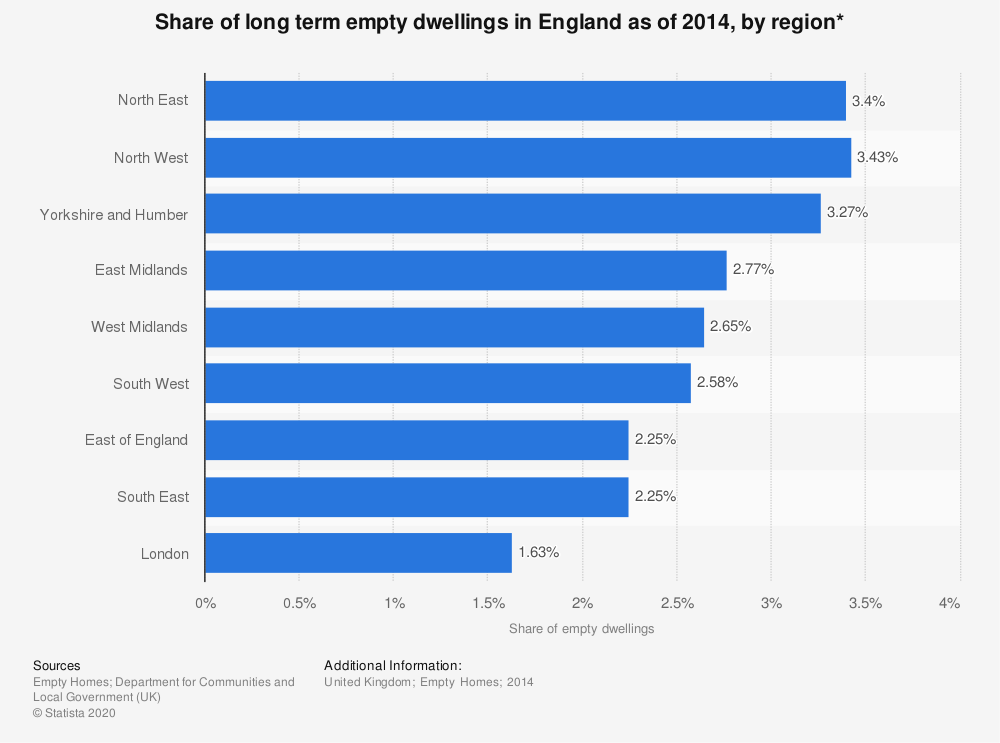 Statistic: Share of long term empty dwellings in England as of 2014, by region* | Statista