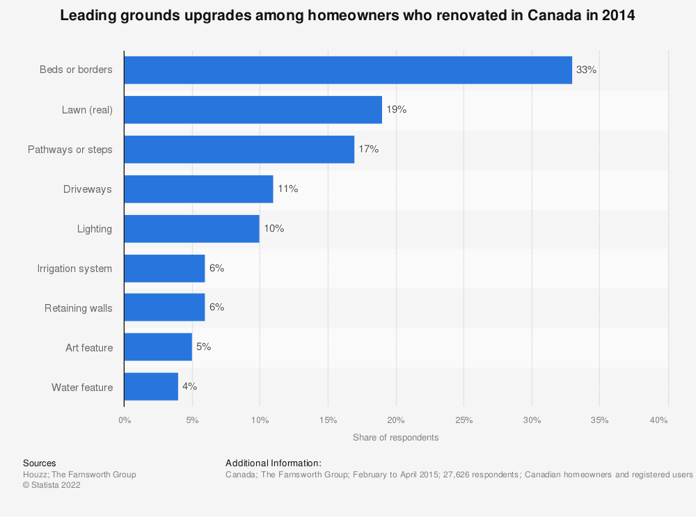 Statistic: Leading grounds upgrades among homeowners who renovated in Canada in 2014 | Statista
