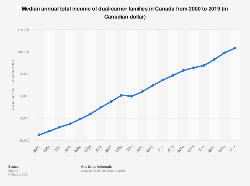 Statistic: Median annual total income of dual-earner families in Canada from 2000 to 2017 (in Canadian dollar) | Statista