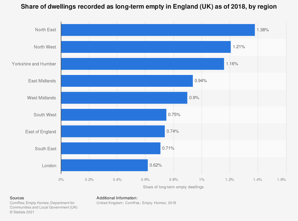 Statistic: Share of dwellings recorded as long-term empty in England (UK) as of 2017, by region | Statista
