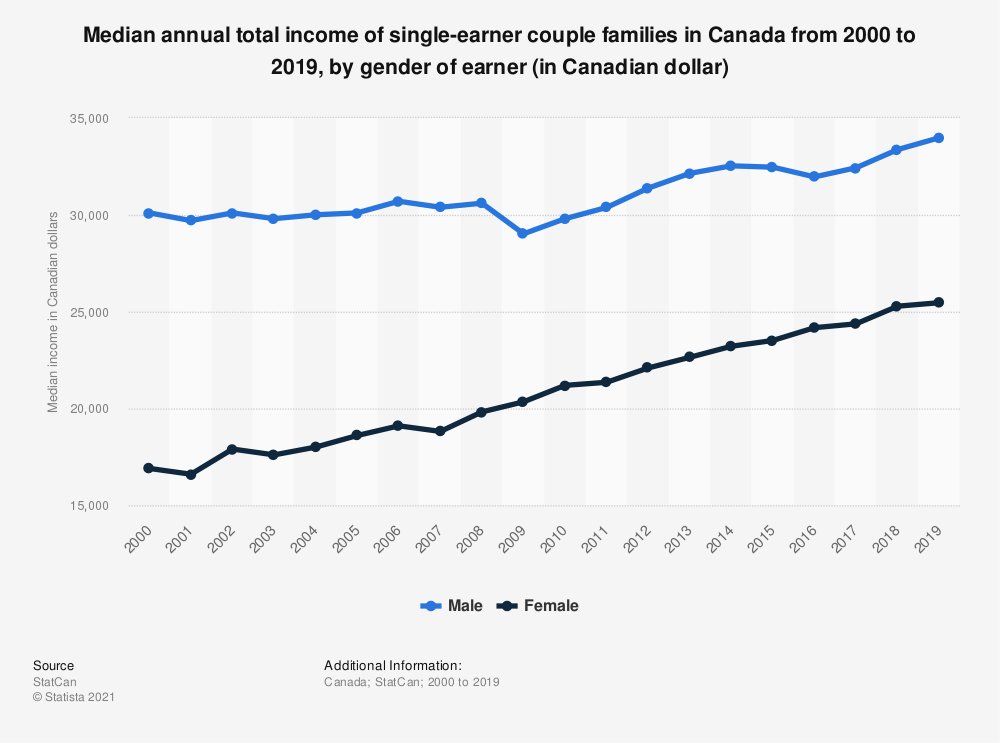 Statistic: Median annual total income of single-earner couple families in Canada from 2000 to 2018, by sex of earner (in Canadian dollar) | Statista