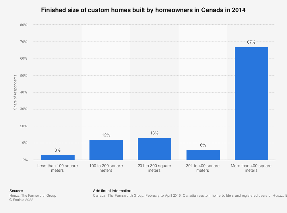 Statistic: Finished size of custom homes built by homeowners in Canada in 2014 | Statista