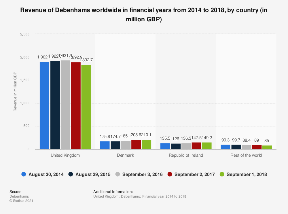 Statistic: Revenue of Debenhams worldwide in financial years from 2014 to 2018, by country (in million GBP) | Statista