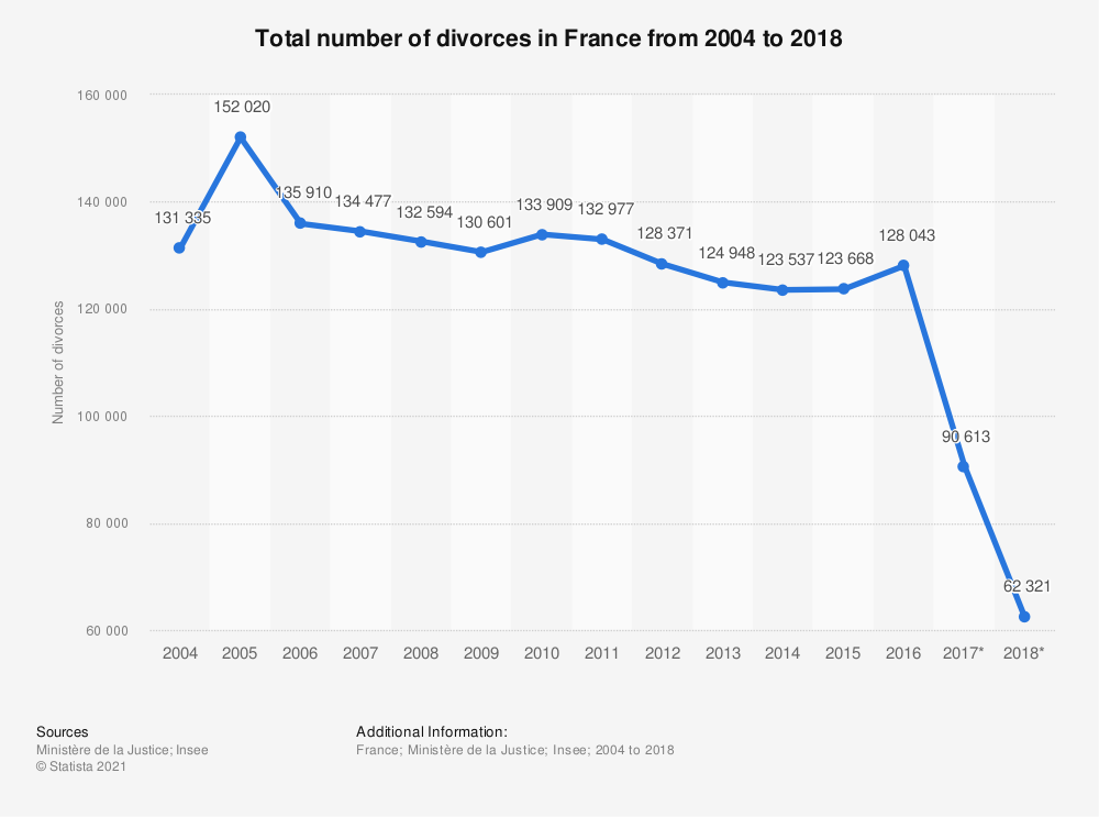 Statistic: Total number of divorces in France from 2004 to 2018 | Statista