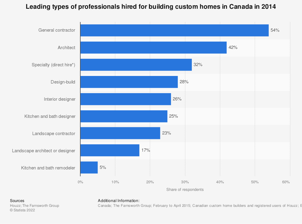 Statistic: Leading types of professionals hired for building custom homes in Canada in 2014 | Statista