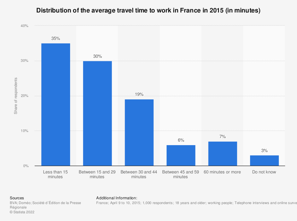 Statistic: Distribution of the average travel time to work in France in 2015 (in minutes) | Statista