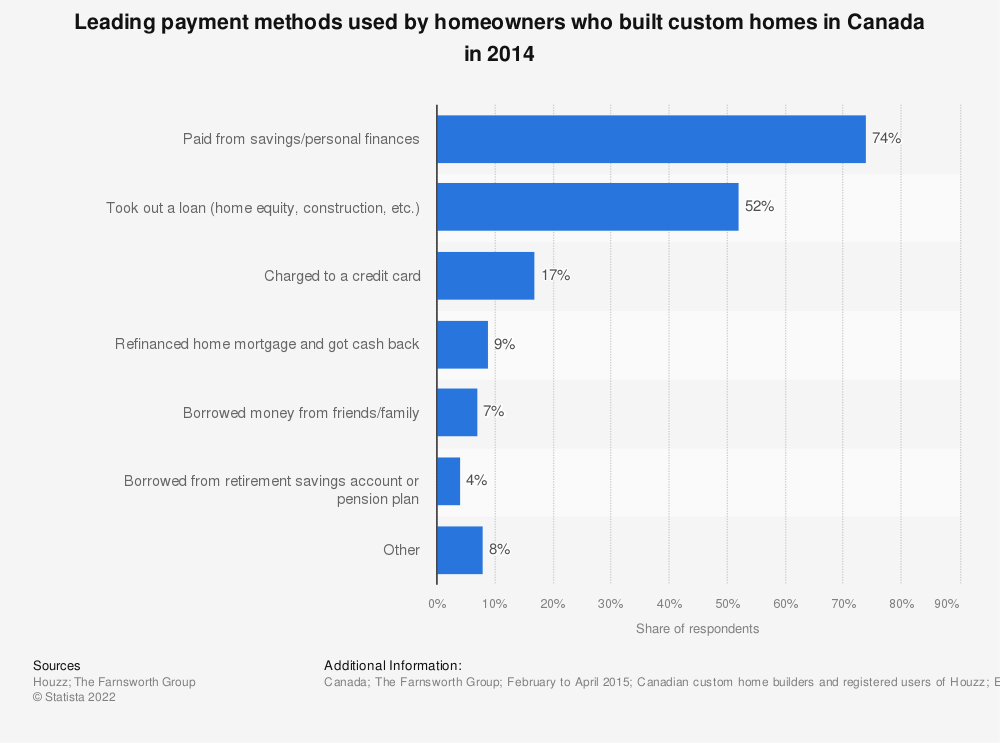Statistic: Leading payment methods used by homeowners who built custom homes in Canada in 2014 | Statista