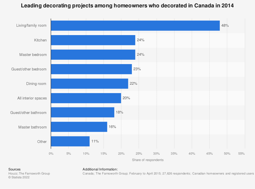 Statistic: Leading decorating projects among homeowners who decorated in Canada in 2014 | Statista
