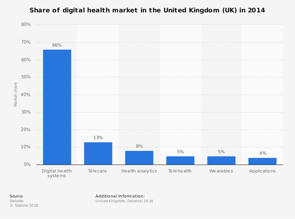 Statistic: Share of digital health market in the United Kingdom (UK) in 2014 | Statista