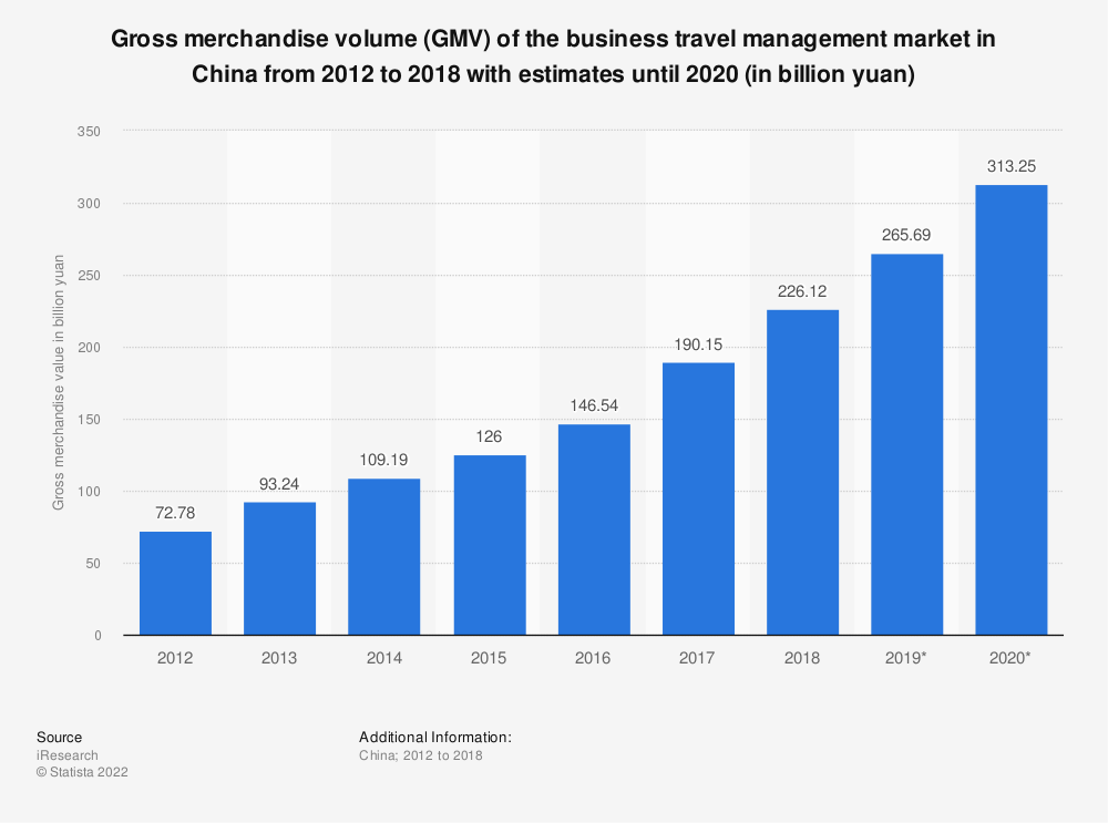 Statistic: Gross merchandise volume (GMV) of the business travel management market in China from 2012 to 2020 (in billion yuan) | Statista
