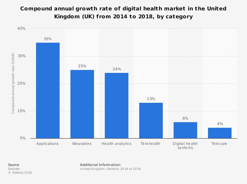 Statistic: Compound annual growth rate of digital health market in the United Kingdom (UK) from 2014 to 2018, by category | Statista