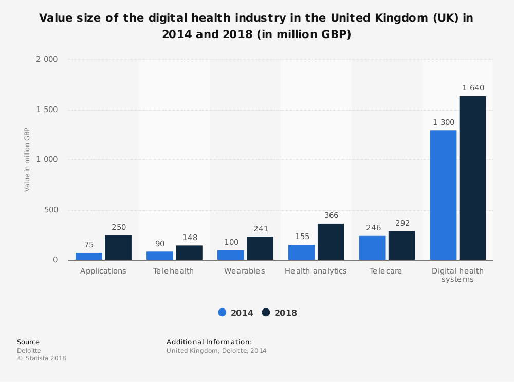 Statistic: Value size of the digital health industry in the United Kingdom (UK) in 2014 and 2018 (in million GBP) | Statista