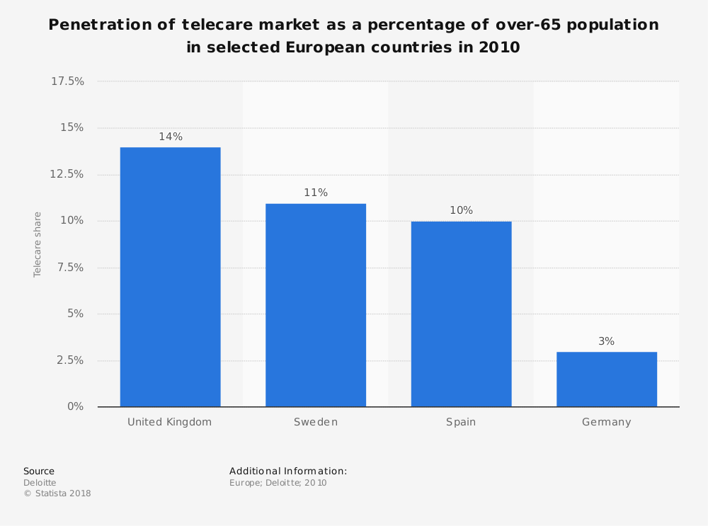 Statistic: Penetration of telecare market as a percentage of over-65 population in selected European countries in 2010 | Statista