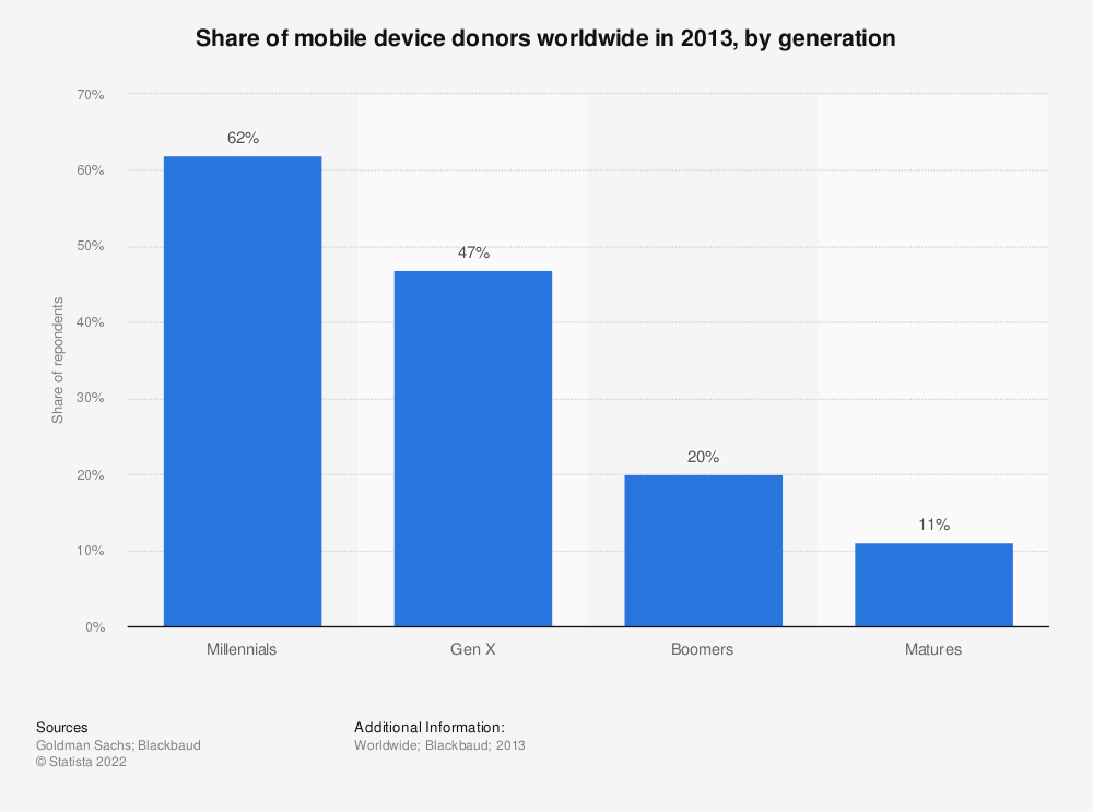 Statistic: Share of mobile device donors worldwide in 2013, by generation | Statista