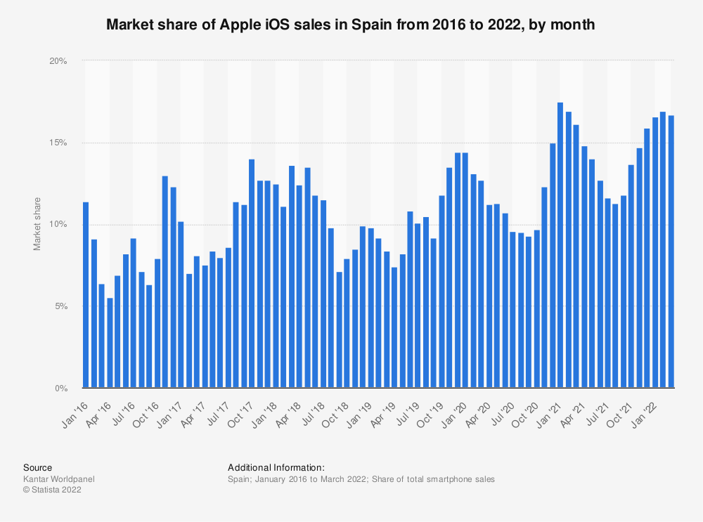 Statistic: Market share of Apple iOS sales in Spain from January 2016 to June 2018, by month | Statista