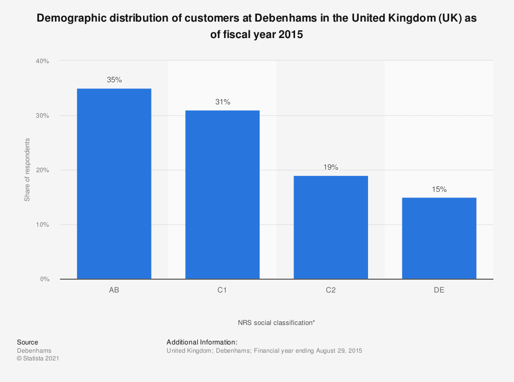 Statistic: Demographic distribution of customers at Debenhams in the United Kingdom (UK) as of fiscal year 2015 | Statista