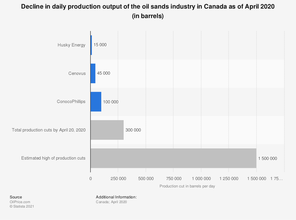 Statistic: Decline in daily production output of the oil sands industry in Canada as of April 2020 (in barrels) | Statista