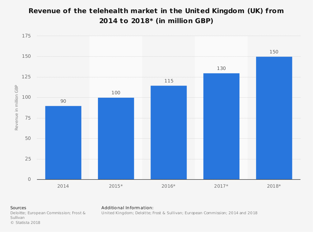 Statistic: Revenue of the telehealth market in the United Kingdom (UK) from 2014 to 2018* (in million GBP) | Statista