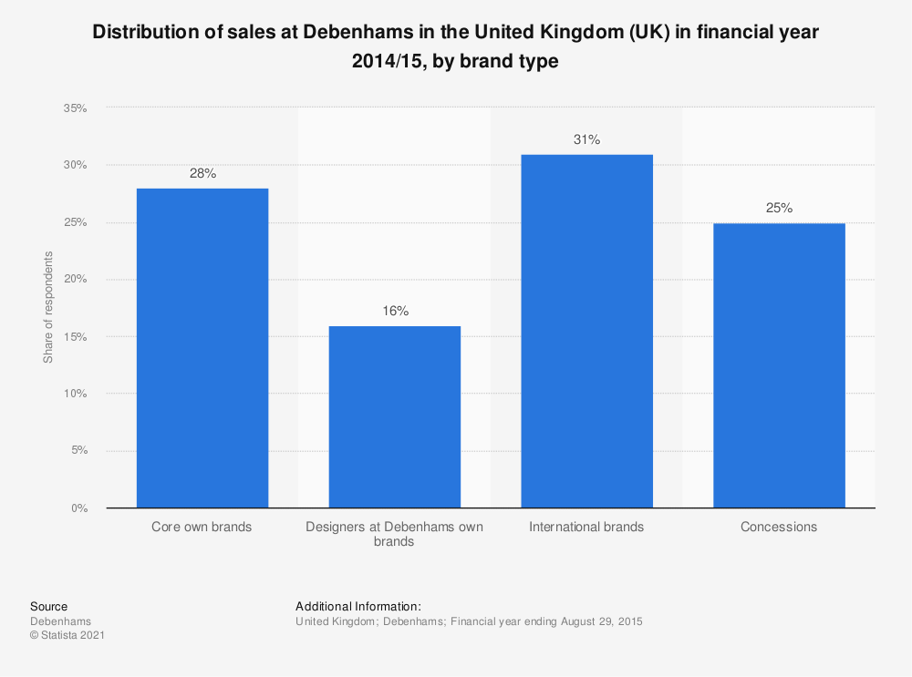 Statistic: Distribution of sales at Debenhams in the United Kingdom (UK) in financial year 2014/15, by brand type | Statista