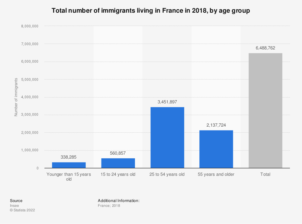 Statistic: Total number of immigrants living in France in 2016, by age group | Statista