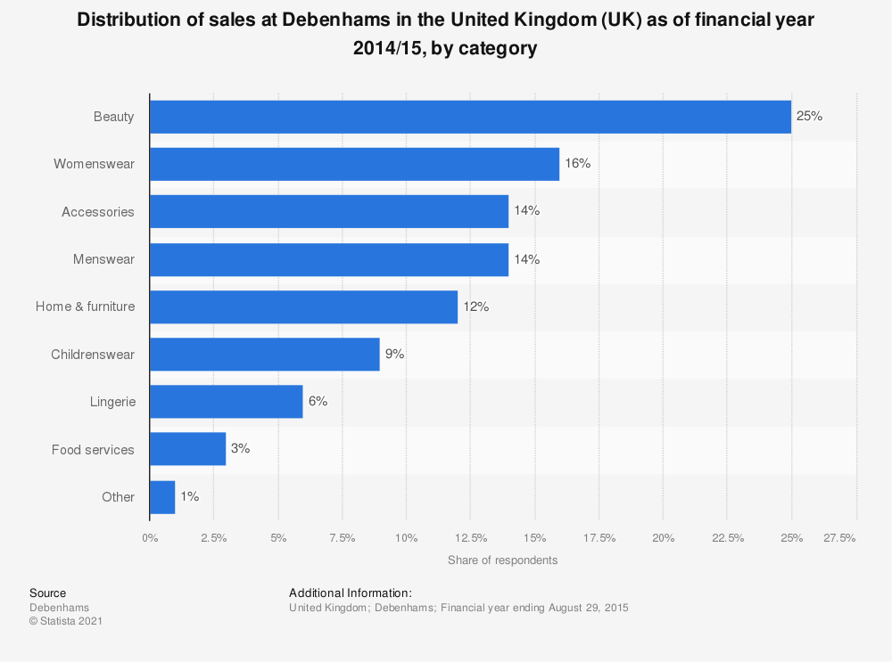 Statistic: Distribution of sales at Debenhams in the United Kingdom (UK) as of financial year 2014/15, by category | Statista