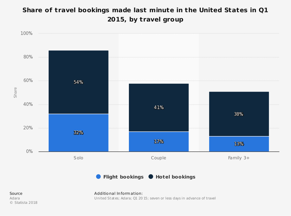 Statistic: Share of travel bookings made last minute in the United States in Q1 2015, by travel group | Statista
