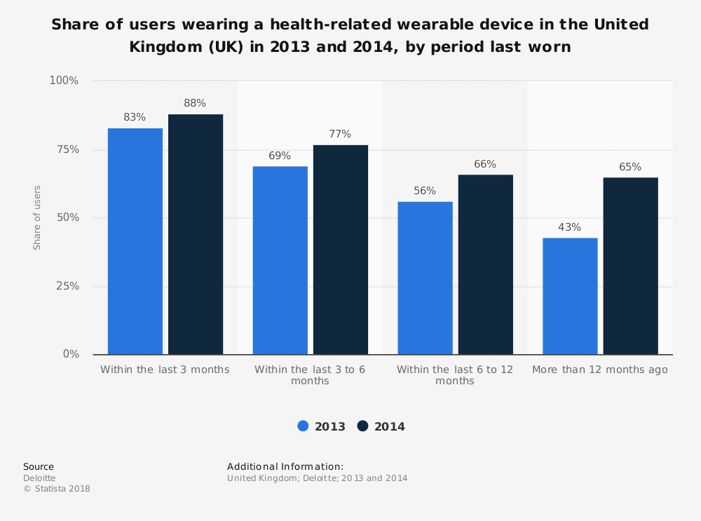 Statistic: Share of users wearing a health-related wearable device in the United Kingdom (UK) in 2013 and 2014, by period last worn | Statista