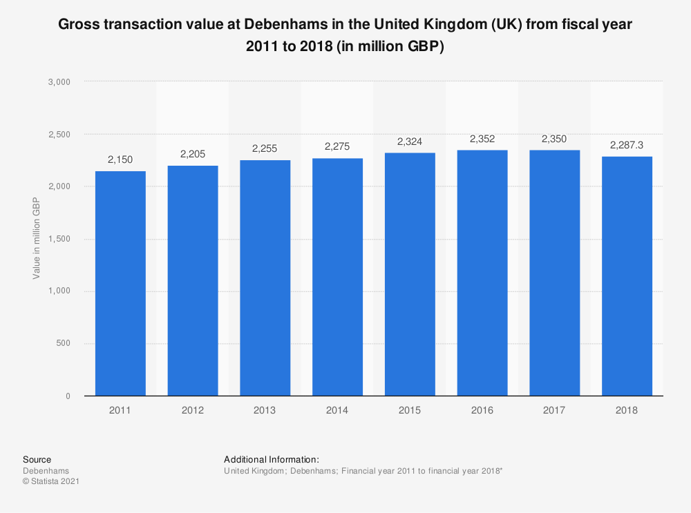 Statistic: Gross transaction value at Debenhams in the United Kingdom (UK) from fiscal year 2011 to 2018 (in million GBP) | Statista