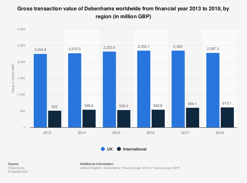 Statistic: Gross transaction value of Debenhams worldwide from financial year 2013 to 2017, by region (in million GBP) | Statista
