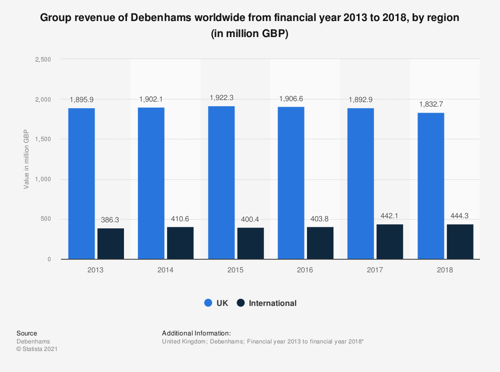 Statistic: Group revenue of Debenhams worldwide from financial year 2013 to 2018, by region (in million GBP) | Statista