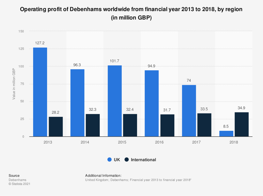 Statistic: Operating profit of Debenhams worldwide from financial year 2013 to 2018, by region (in million GBP) | Statista