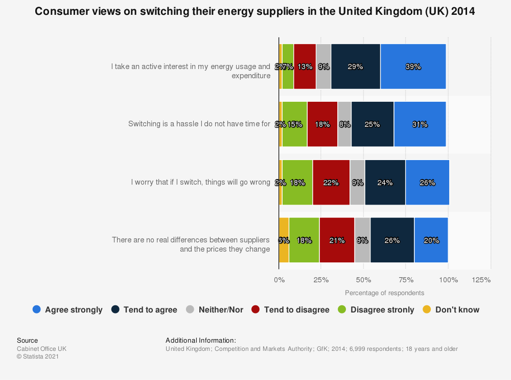 Statistic: Consumer views on switching their energy suppliers in the United Kingdom (UK) 2014 | Statista