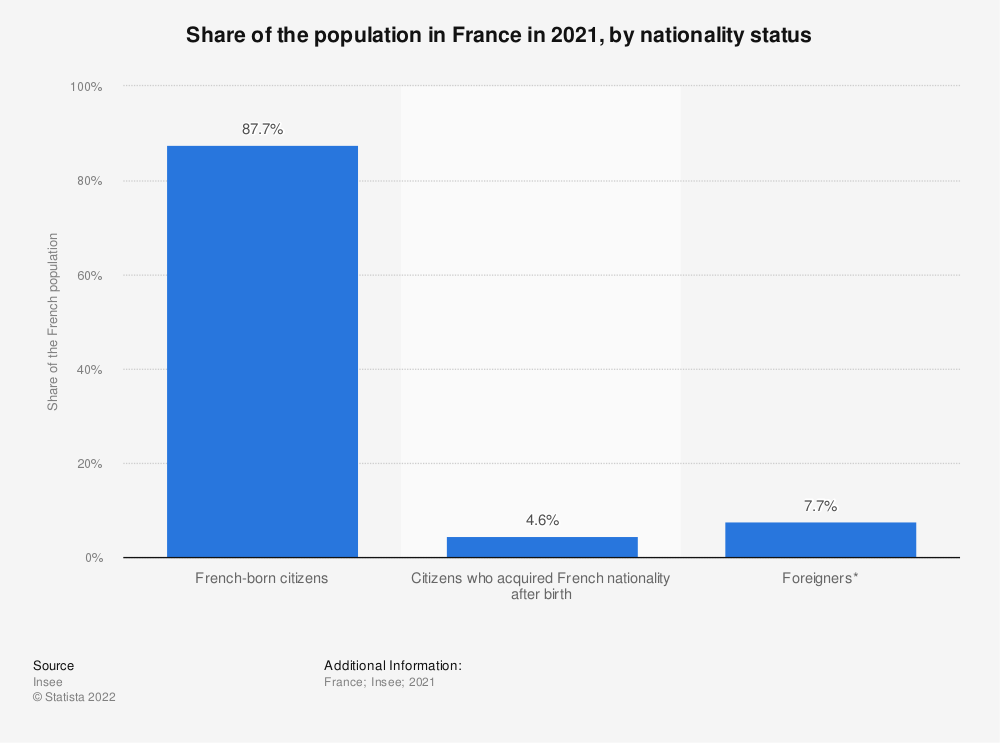 Statistic: Share of the population in France as of January 1, 2014 by nationality status | Statista