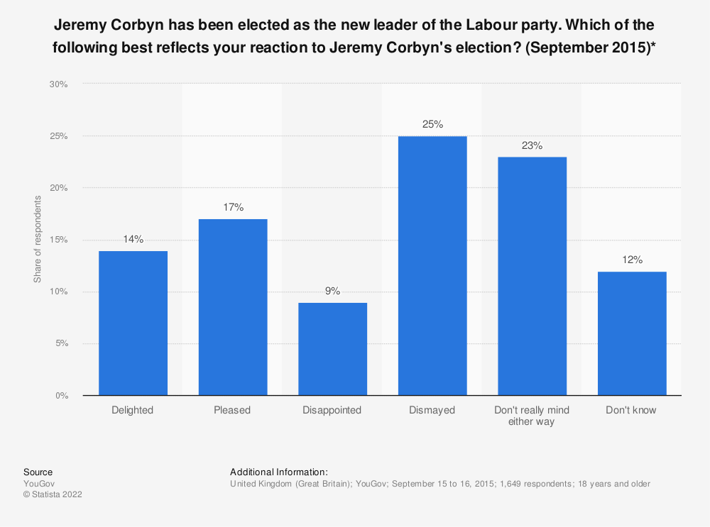 Statistic: Jeremy Corbyn has been elected as the new leader of the Labour party. Which of the following best reflects your reaction to Jeremy Corbyn's election? (September 2015)* | Statista