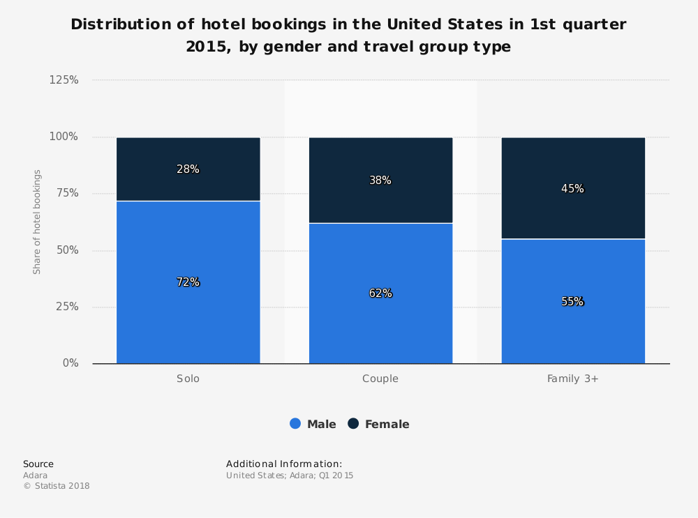 Statistic: Distribution of hotel bookings in the United States in 1st quarter 2015, by gender and travel group type | Statista