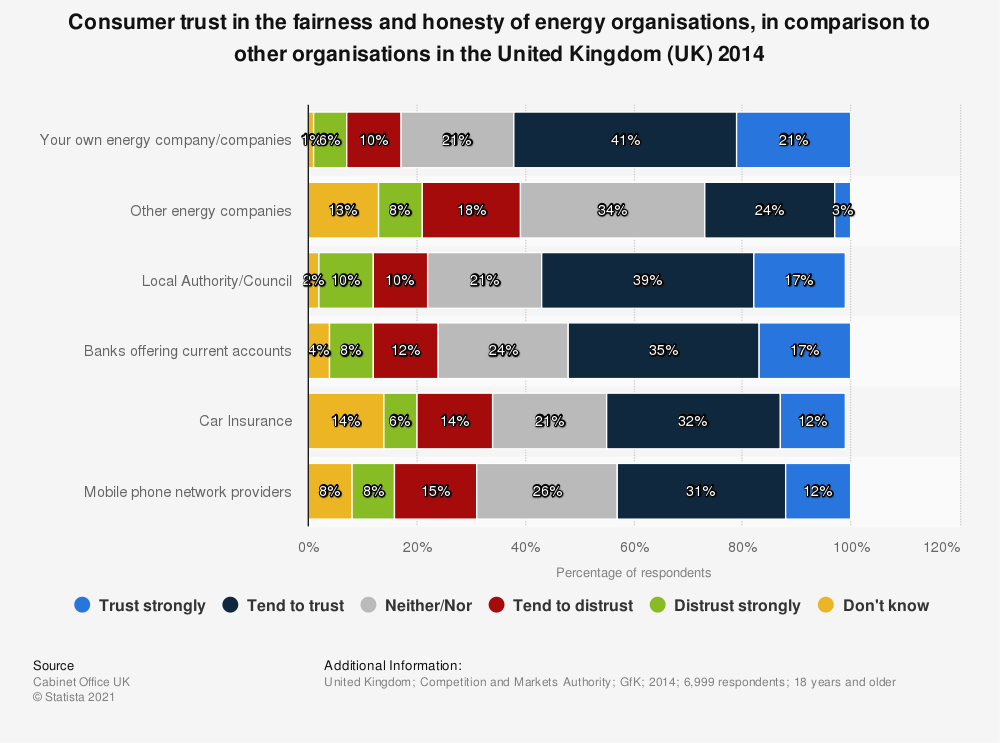 Statistic: Consumer trust in the fairness and honesty of energy organisations, in comparison to other organisations in the United Kingdom (UK) 2014 | Statista