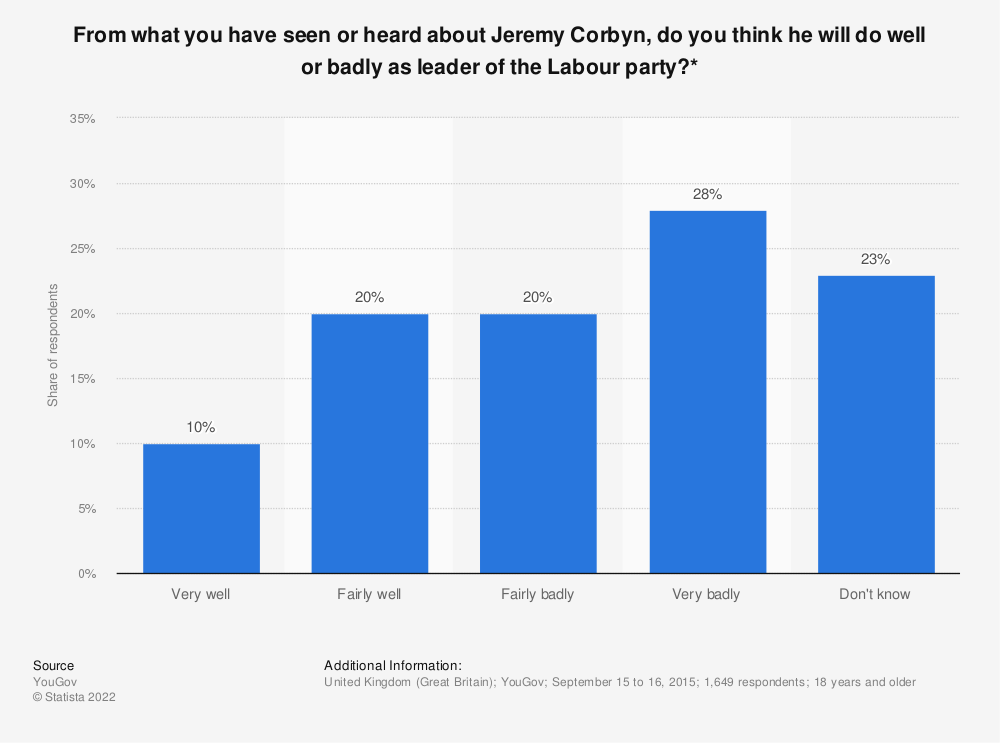 Statistic: From what you have seen or heard about Jeremy Corbyn, do you think he will do well or badly as leader of the Labour party?* | Statista