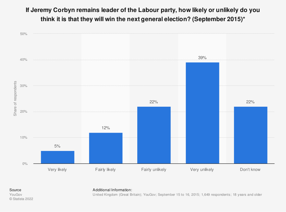 Statistic: If Jeremy Corbyn remains leader of the Labour party, how likely or unlikely do you think it is that they will win the next general election? (September 2015)* | Statista
