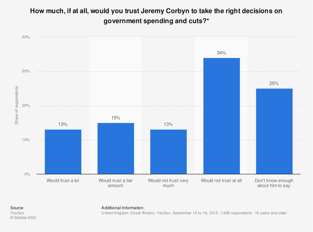 Statistic: How much, if at all, would you trust Jeremy Corbyn to take the right decisions on government spending and cuts?* | Statista