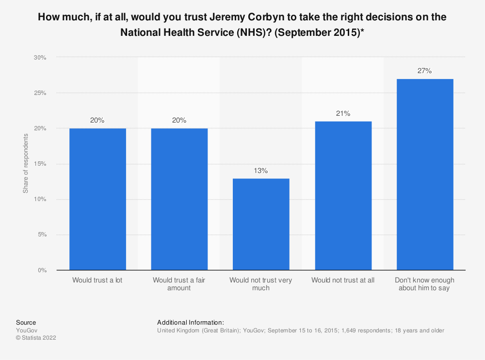 Statistic: How much, if at all, would you trust Jeremy Corbyn to take the right decisions on the National Health Service (NHS)? (September 2015)* | Statista