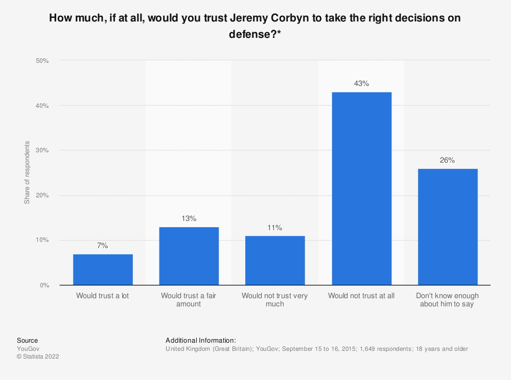 Statistic: How much, if at all, would you trust Jeremy Corbyn to take the right decisions on defense?* | Statista